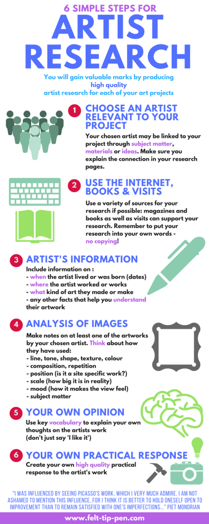 artist-research-steps-infographic